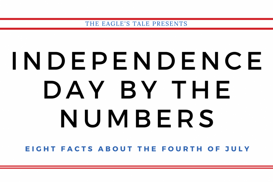 Independence Day by the numbers